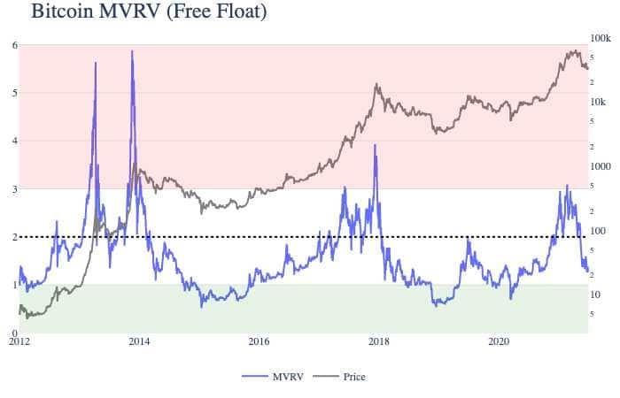valores MVRV precio bitocin