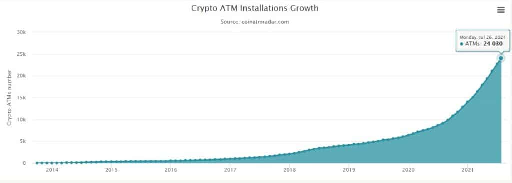 aumento cajeros automaticos bitcoin criptomonedas mundo