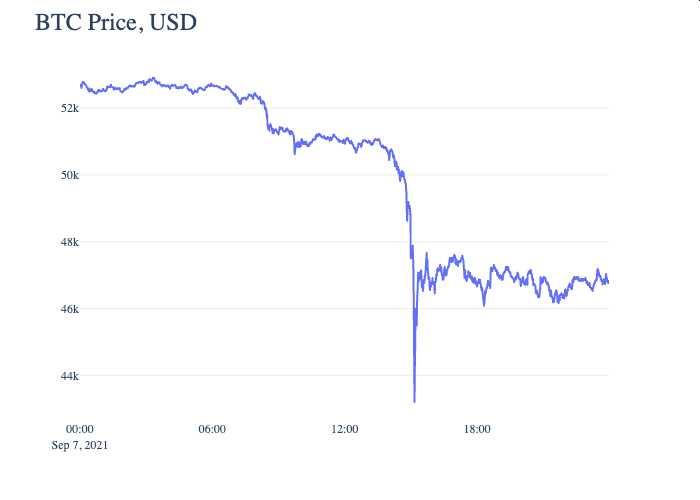 caida-relampago-precio-bitcoin