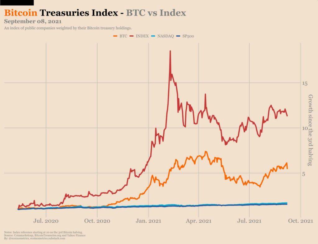 indice-supera-rendimiento-bitcoin-ultimos-14-eses
