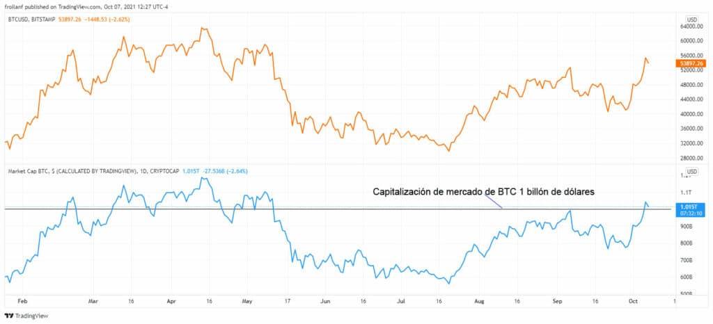 capitalizacion-mercado-bitcoin