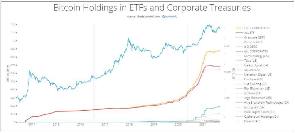 retension-bitcoin-institutional-investors