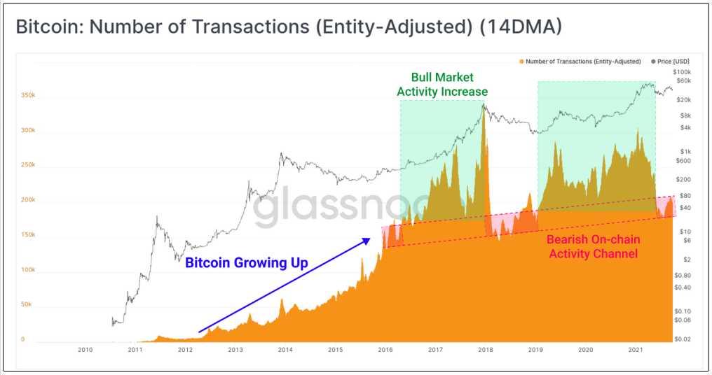 transacciones-diarias-red-bitcoin