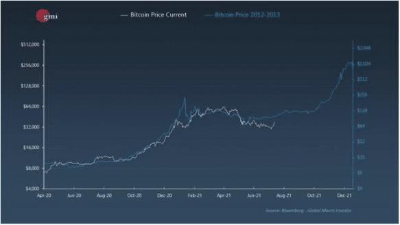 Gráfico de precios de bitcoin en 2013 y en 2021.