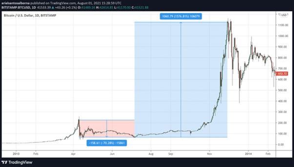 Gráfico de precios de bitcoin en 2013