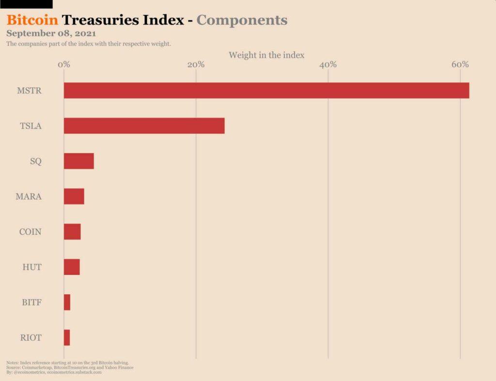 tesorerias-bitcoin-compañías-públicas