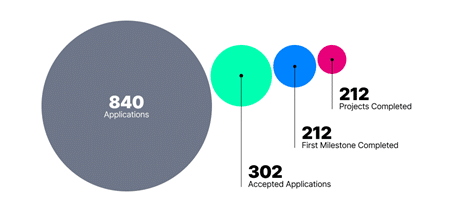 Gráfico de círculos mostrando la cantidad de proyectos postulados, completados t aceptados.
