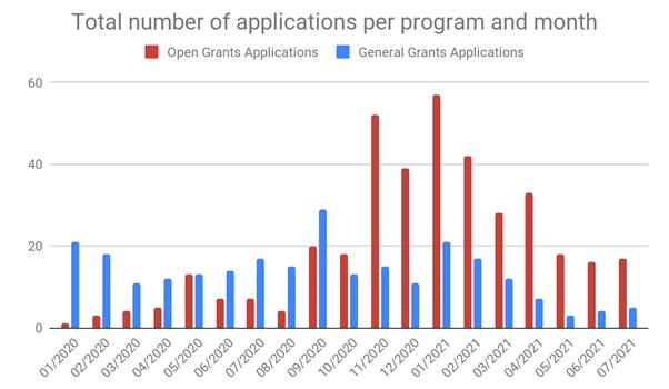 Gráfico de barras de las aplicaciones por programa y por mes