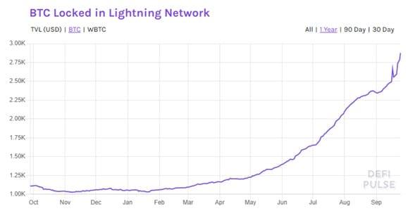septiembre-mes-mayor-crecimiento-lightning