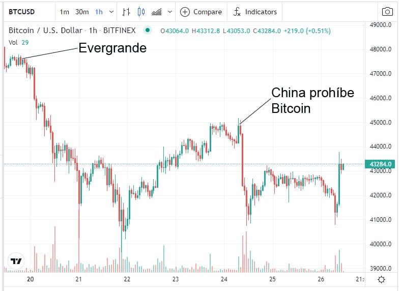 decisiones-gobierno-chino-afectan.precio-bitcoin