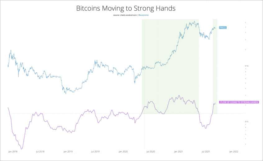 crecimiento-monedas-bitcoin-manos-fuertes