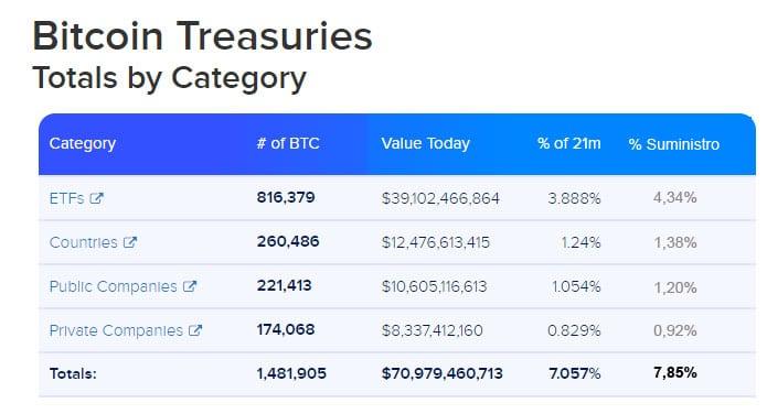 categorías-inversionistas-institucionales-bitcoin