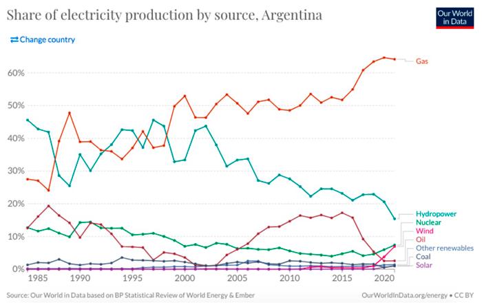 Gráfico electricidad btc Argentina.
