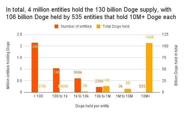 distribucion dogecoins segun entidades Driven by Elon Musk, Dogecoin users tripled in 2021