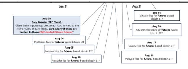solicitudes-etf-futuros-bitcoin