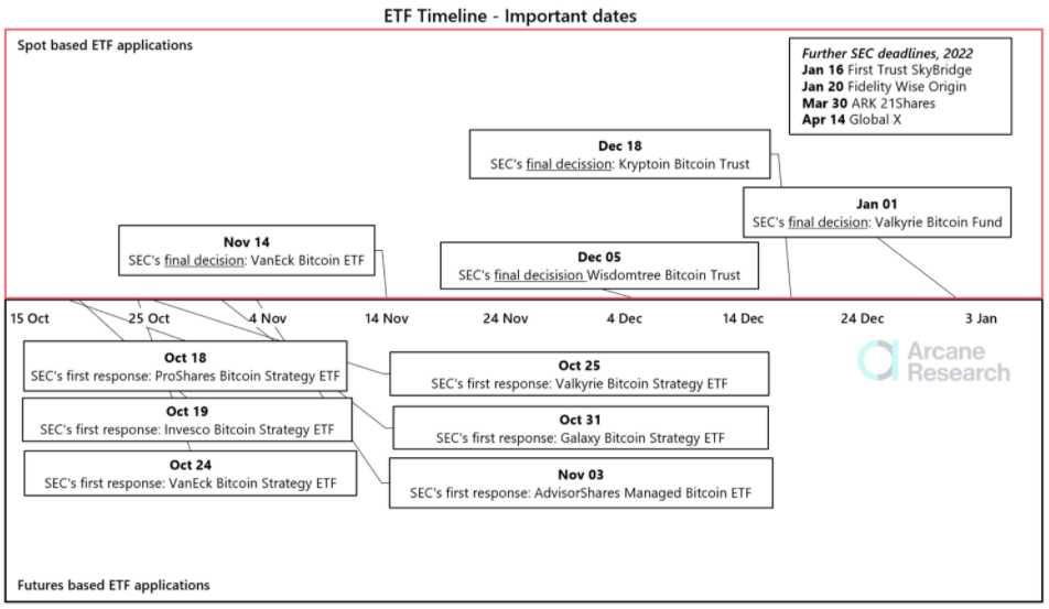 fechas-decisiones-sec-etf-bitcoin