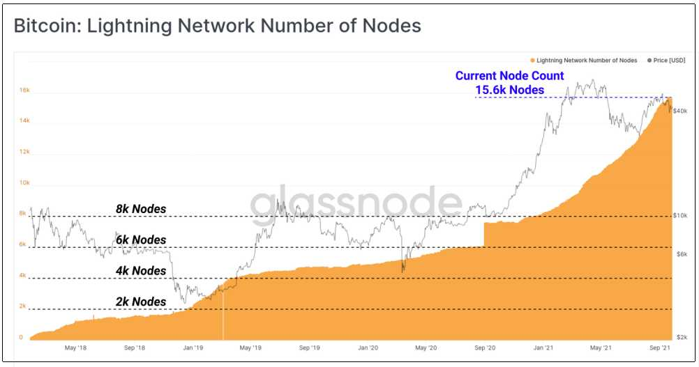 lightning-network-alcanzó-record-nodos
