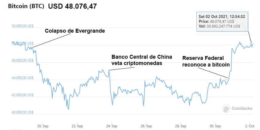 precio-bitcoin-recupera-dos-semanas