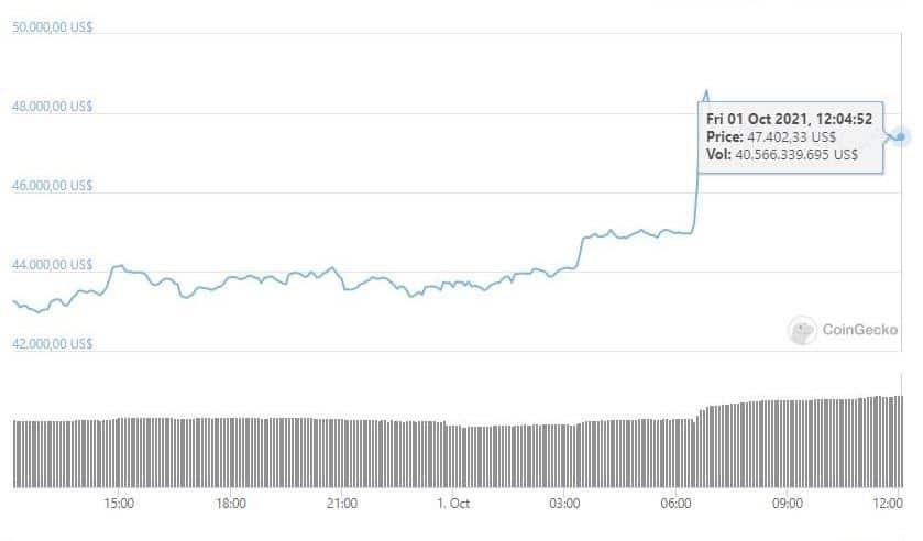 bitcoin-supera-precio-47000-capitalización-2-billones-dólares