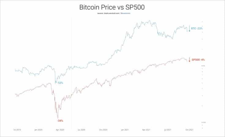 contraste-precio-bitcoin-contra-sp500