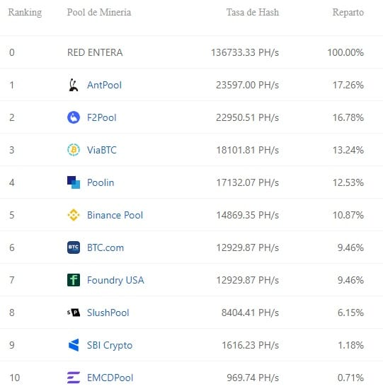 top-10-pools-mineria-bitcoin-segun-tasa-hash