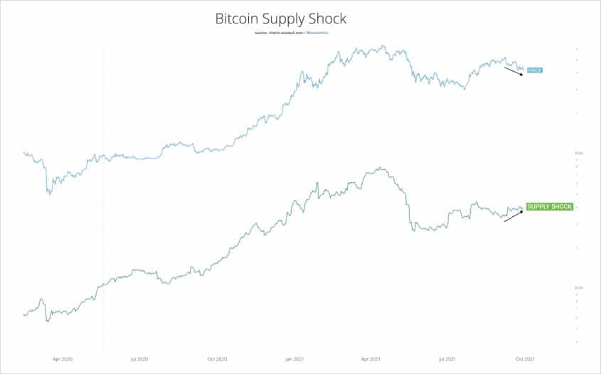 precio-bitcoin-declina-shock-oferta-aumenta