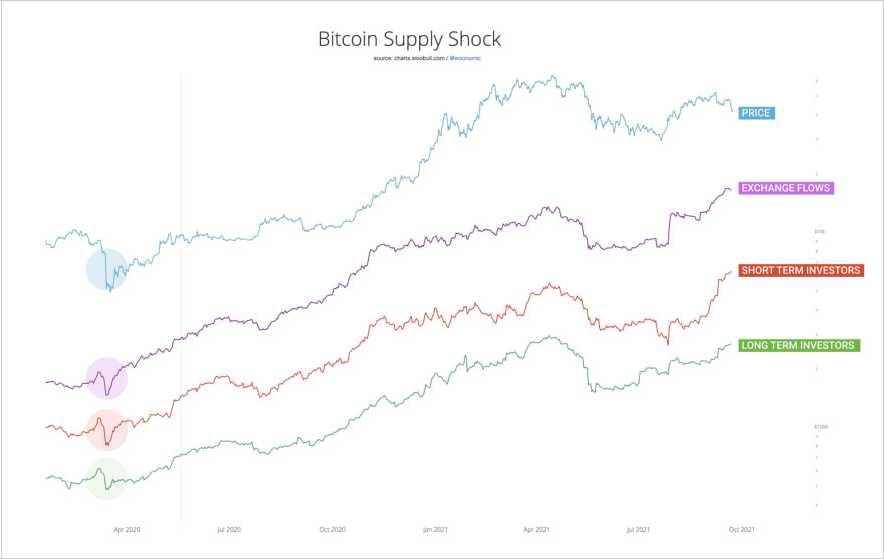 evolucion-shocks-oferta-bitcoin