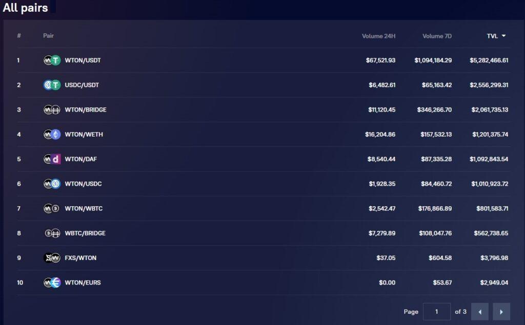Tabla de pares de trading con su volumen de trading en 24 horas y 7 días.
