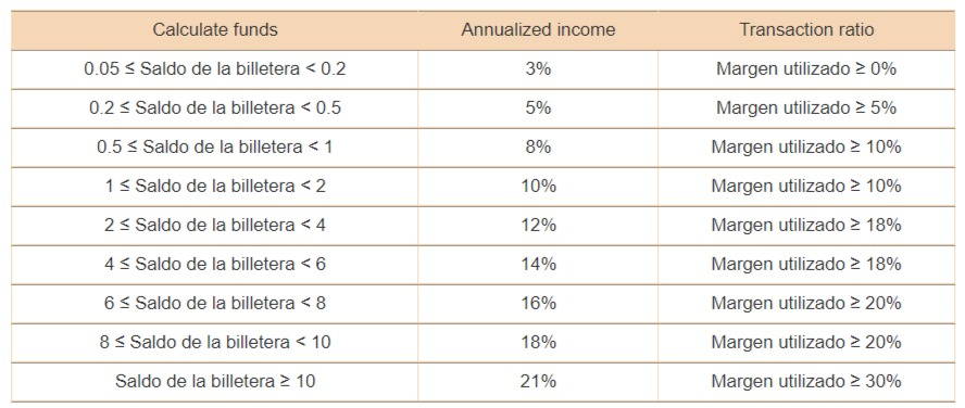 Tabla de tasas de interés de la billetera Bexplus
