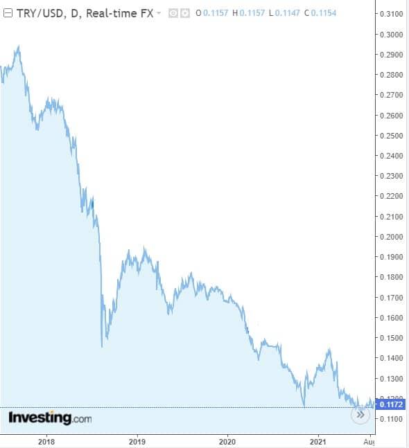 devaluacio-lira-turquia