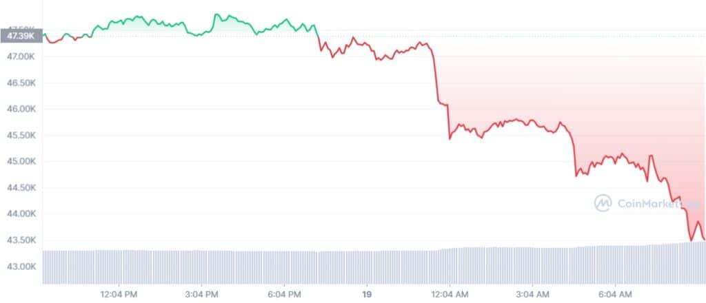 bitcoin-comienza-semana-caida-precio-10-por-ciento