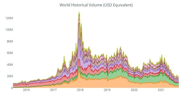 volumen-comercio-localbitcoins-region