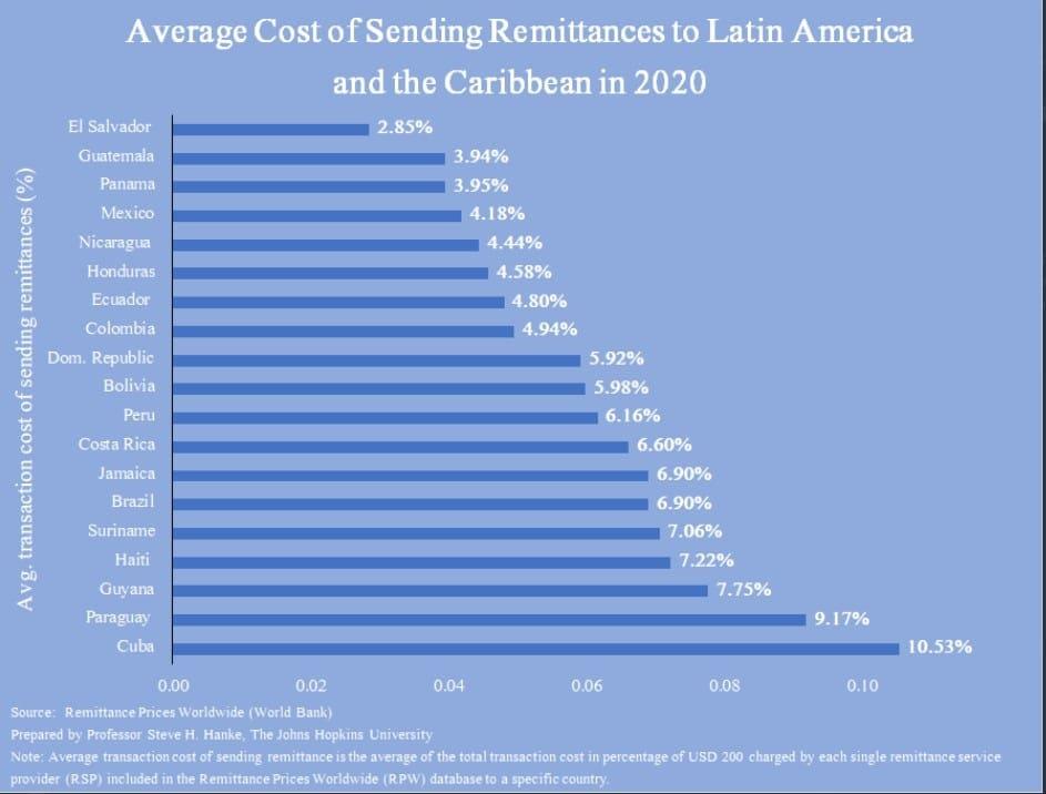 costo-promedio-envio-remesas-EEUU-latinoamérica