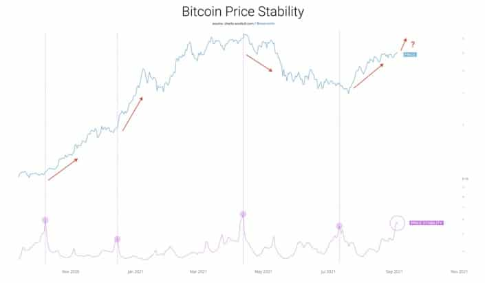 alto-historico-estabilidad-precio-bitcoin