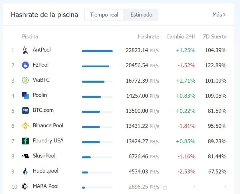 pools-mineria-bitcoin-tiempo-real-hashrate