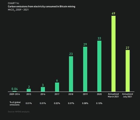 niveles-contaminacion-causados-bitcoin-2009-2021