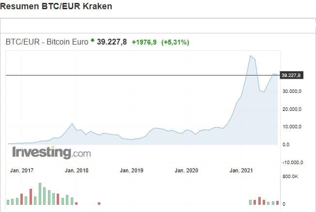 desde-2020-precio-bitcoin-incrementó-7-veces