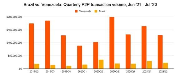 volumen-transacciones-p2-trimestrales-brasil-venezuela