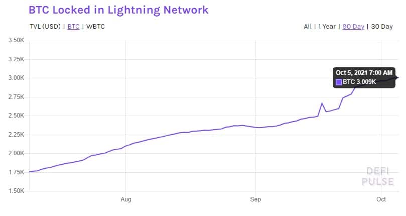 bitcoins-bloqueados-lightning-network