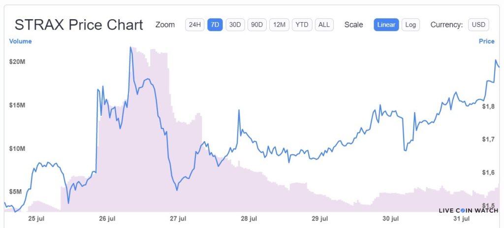 variation-price-stratis