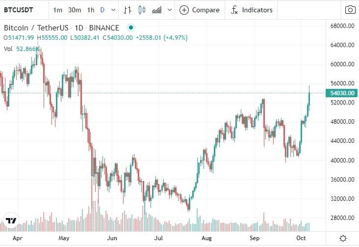 bitcoin-supera-precio-54000-usd