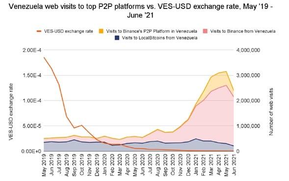 visitas-plataformas-p2p-venezuela