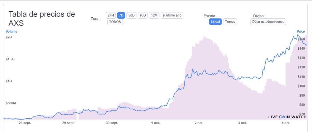 precio-token-axie-infinity-AXS-anuncio-staking