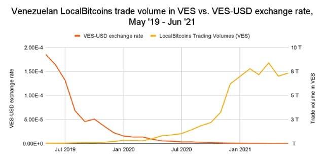 comercio-ves-usd-localbitcoins-venezuela